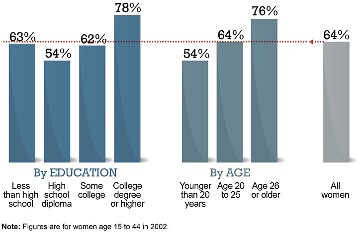 More-educated women are more likely to stay married